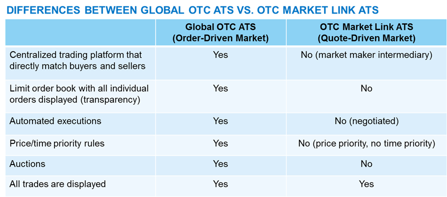 Global OTC Inspiration Otc Quotes